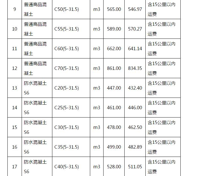 武汉地区2018年11月16日至11月30日商品混凝土综合信息价2.png
