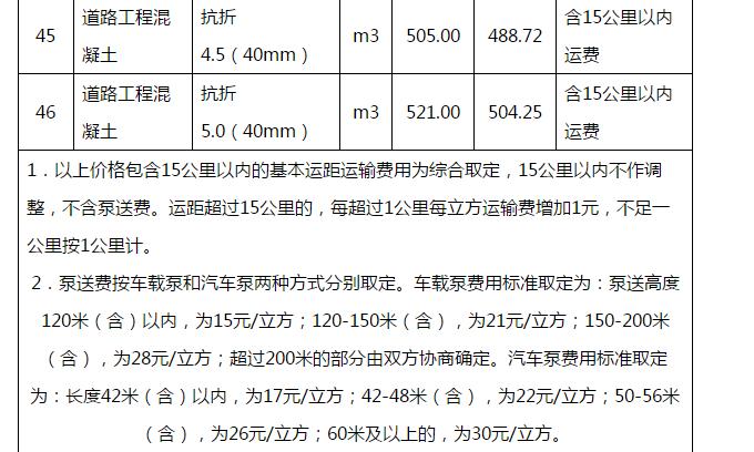 武汉地区2018年11月16日至11月30日商品混凝土综合信息价6.png
